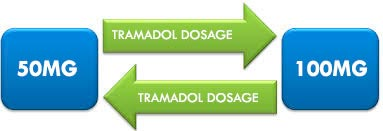 Dosage of Tramadol